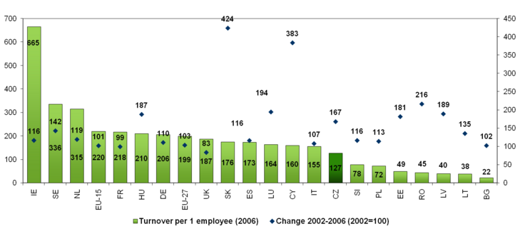 Figure: Annual turnover per 1 employee (2006, in thousand EUR) and its increase in % in the manufacture of electrical machinery and apparatus (2002-2006)